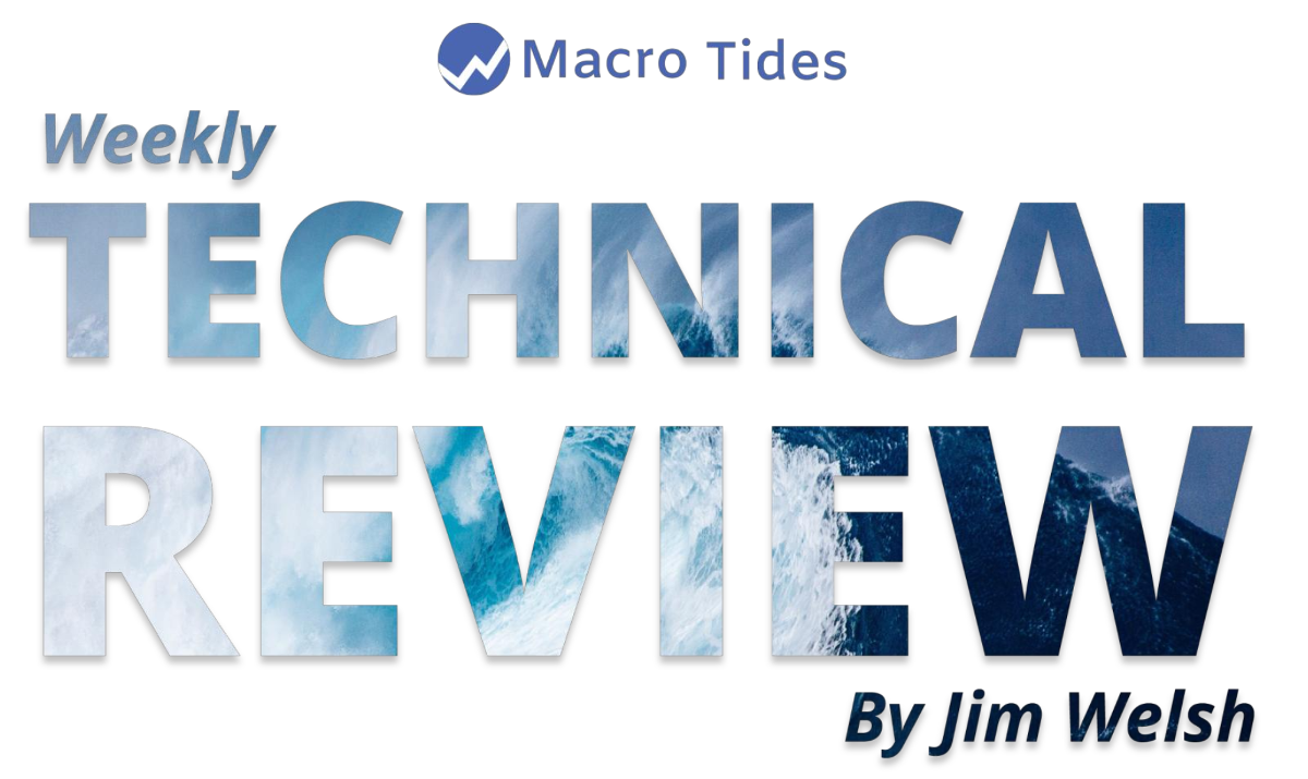 Macro Tides Weekly Technical Review